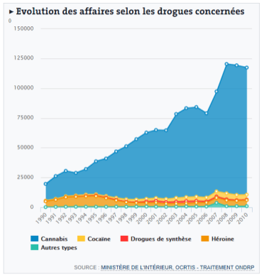 interpellation selon drogue