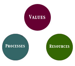 Values, resources and processes