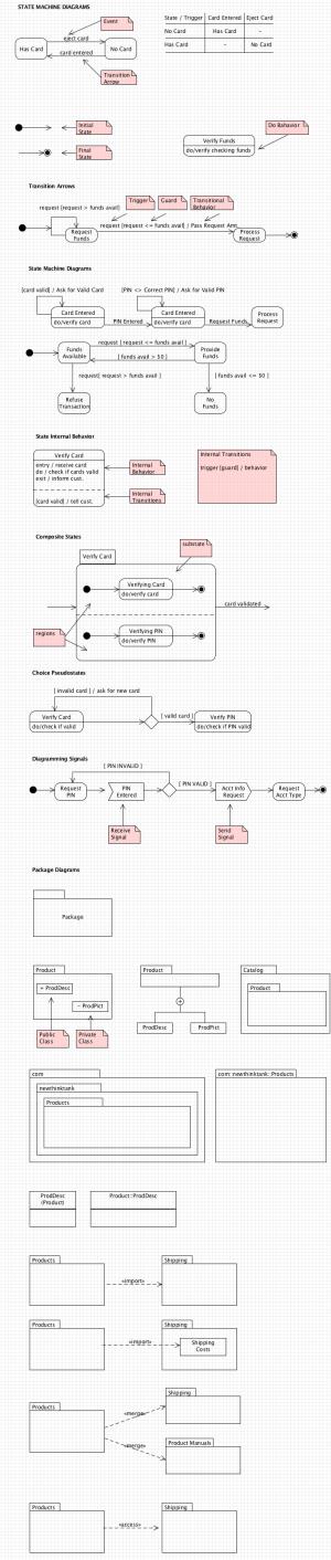 UML State Machine Diagram Cheat Sheet  New Think Tank