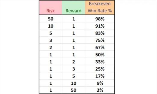 Картинки по запросу risk reward winrate