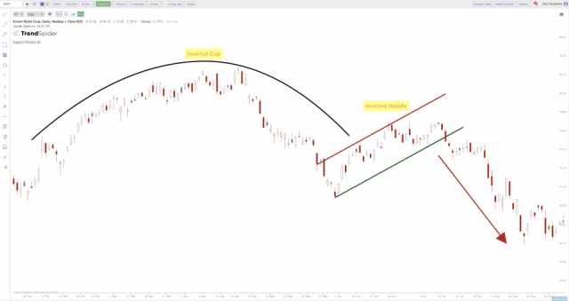 Inverted Cup and Handle