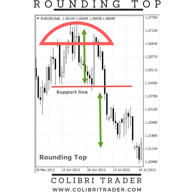 rounding top