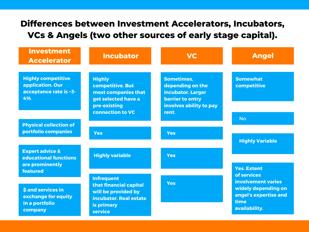Chart comparing Investment Accelerators with incubators, angel funds, and Venture Capital