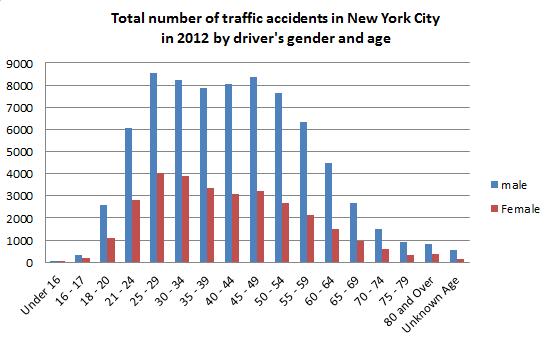 Car Accident Statistics Demographics