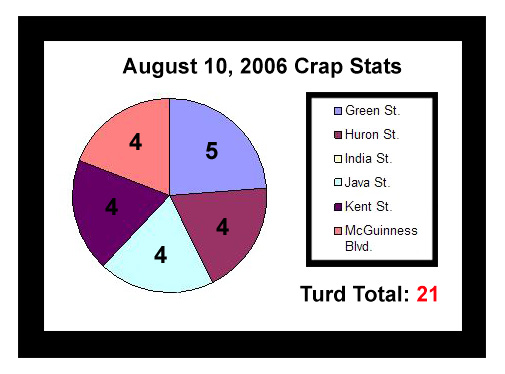 81006 Crap Stats