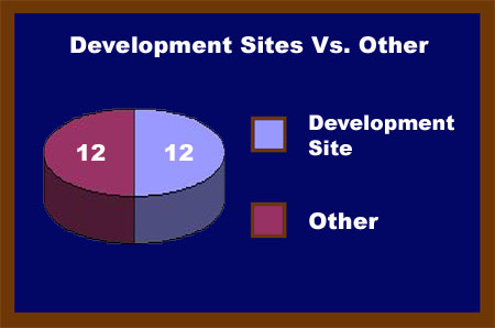 Development Vs. Other