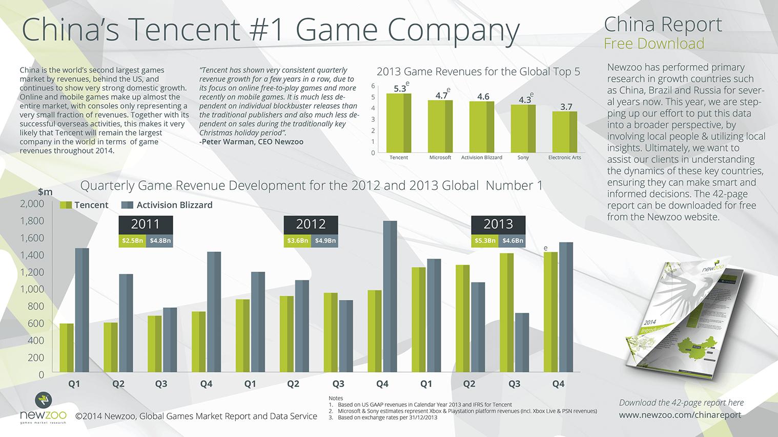 614xTencent_vs_Blizzard_Revenues=
