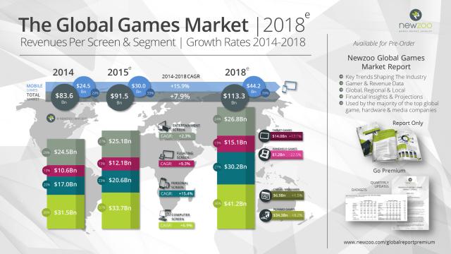 Small_Newzoo_Global_Games_Market_2018_V2=
