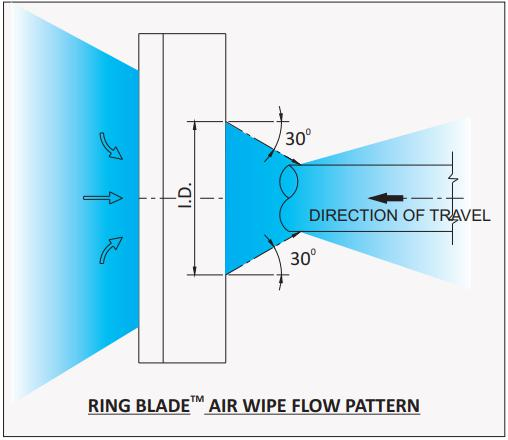An image showing a flow pattern of the ring blade air wipe.