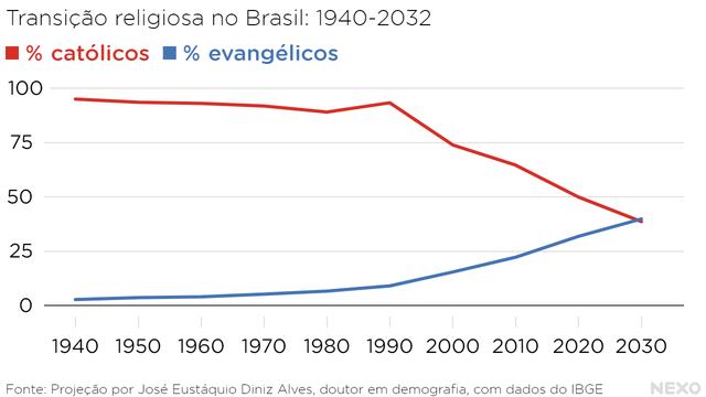 Transicao religiosa - UM DIA APÓS MARCHA PARA JESUS: Qual a força de grupos evangélicos no Brasil de 2019? - João Paulo Charleaux