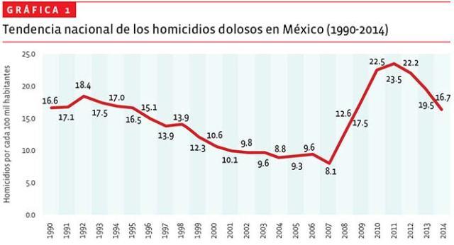 01-homicidios-grafica-1