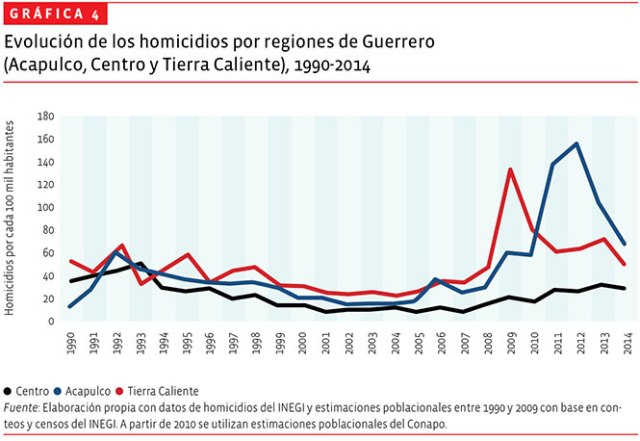 01-homicidios-grafica-4