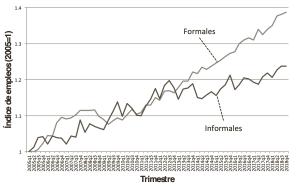 Figura 2. Crecimiento de empleos formales e informales en México, 2005-2018