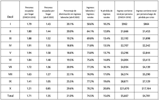 Cuadro 1: Cambios en ingresos laborales e ingresos totales por pérdidas de empleos en abril 2020