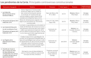 Los pendientes de la Corte. Principales controversias constitucionales (1 de 3)