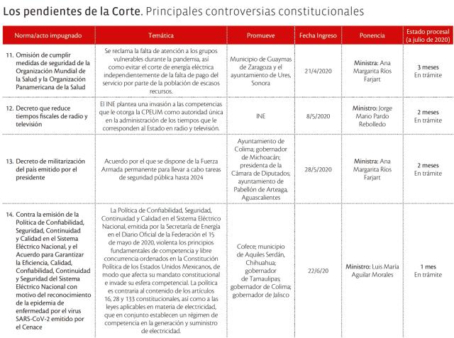 Los pendientes de la Corte. Principales controversias constitucionales (3 de 3)