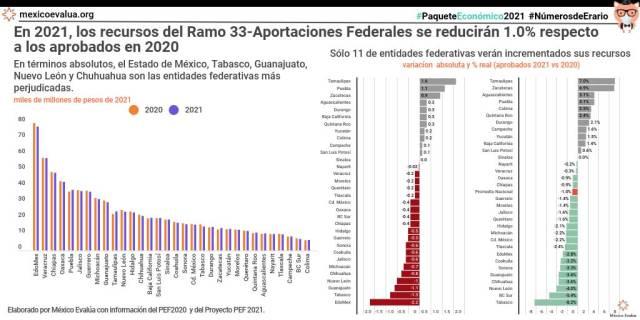En 2021, los recursis del Ramo 33-Aportaciones Federales se reducirán 1.0% respecto a los aprobados en 2020