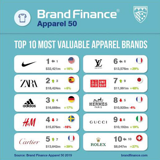most-valuable-fashion-brands