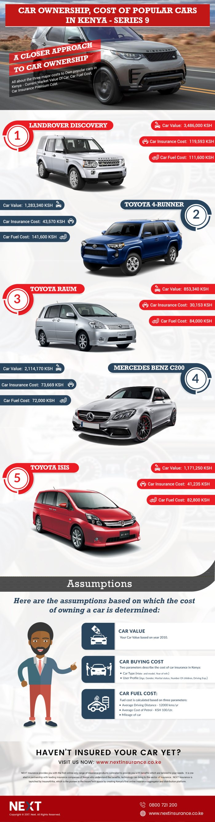 Car Ownership Cost, Top 5 Cars in Kenya Infographic – Series 9
