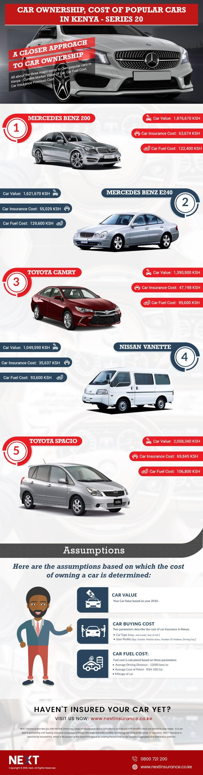 Car Ownership Cost Of Popular Cars In Kenya 🚗 Infographic Series-20