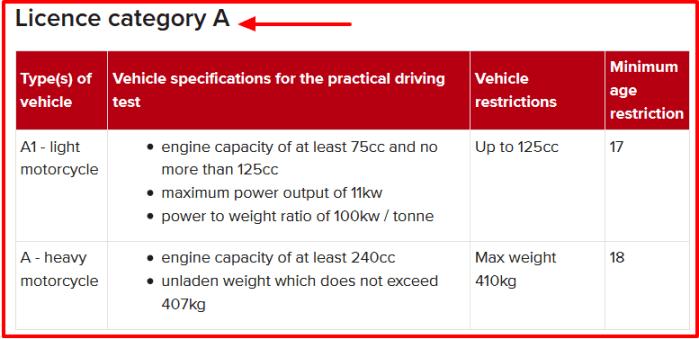 NTSA Driving License Vehicle Category A