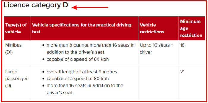 NTSA Driving License Vehicle Category D