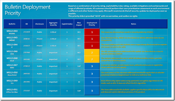 Security Bulletin Deployment priority Guideline July 2012
