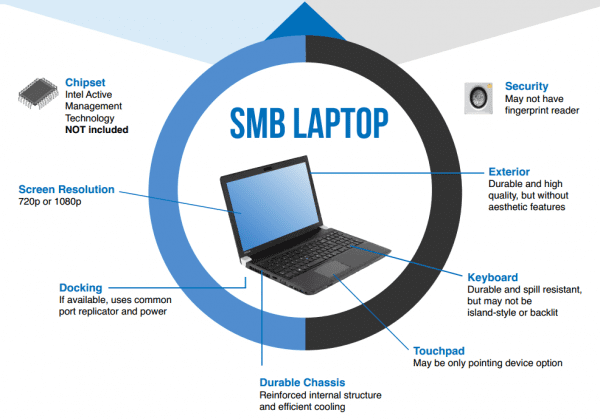 Choosing the right laptop 600x419 - Choosing the Right Laptop for SMB