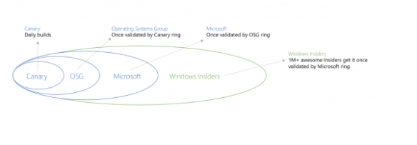Windows 10 Preview Release