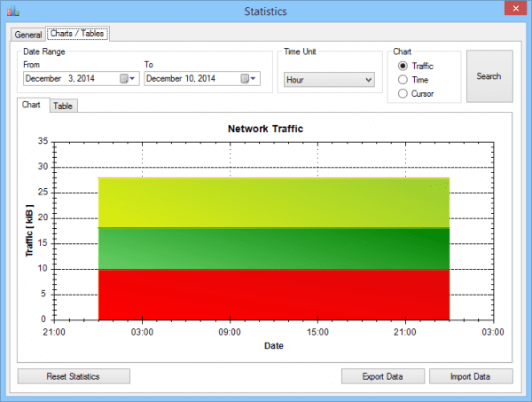 NetTraffic 600x453 - Free Windows Network Real Time Monitor for Home Network