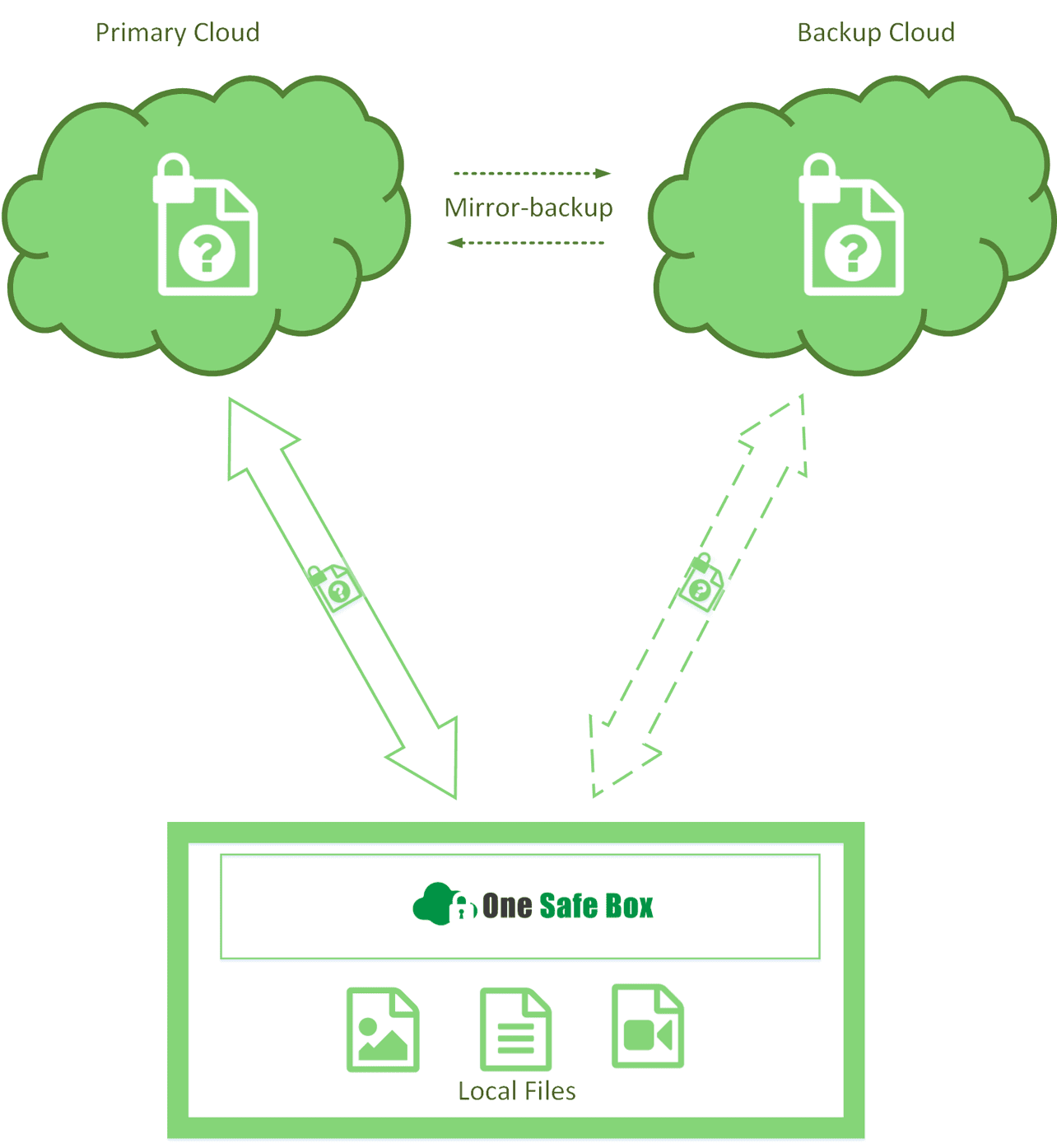 demo backup - OneSafeBox to Encrypt and Backup Your Cloud Data in Dropbox and Google Drive