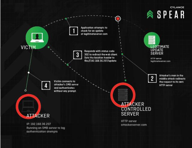 RedirectToSMB-Diagram-3
