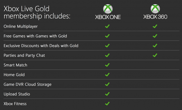 What Do You Really Get When Sign Up Xbox Live Gold