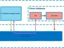 How To Invoke Any Windows Executable Inside WSL