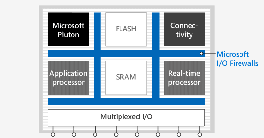 P3 MCU 539x281 2 - Microsoft Set to Distribute its Own Version of Linux