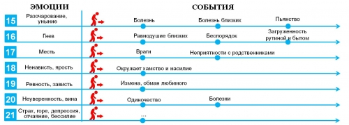 Барометр Судьбы