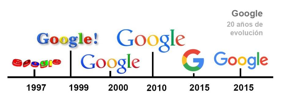 evolución gráfica google