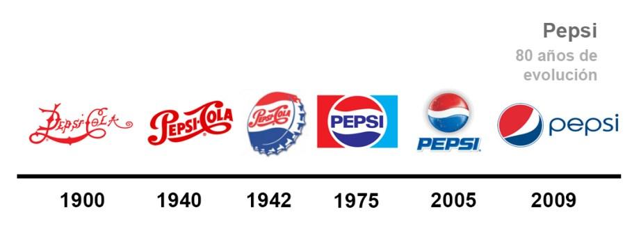 evolución gráfica pepsi