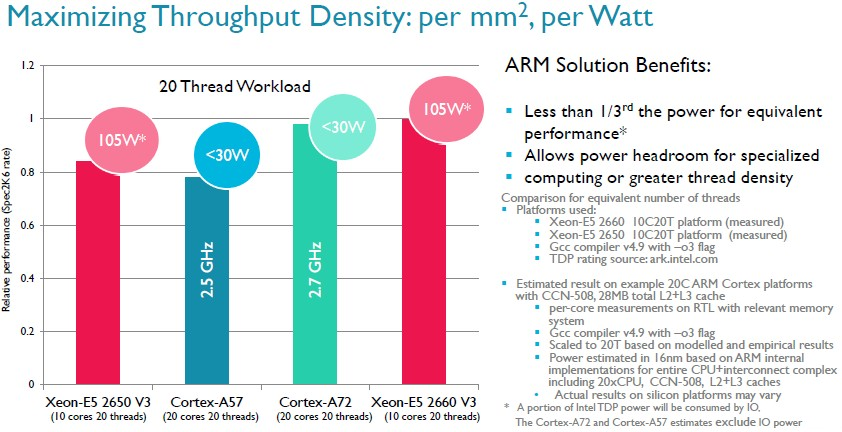 arm-servers-xeon-compare