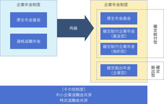 企業年金制度図