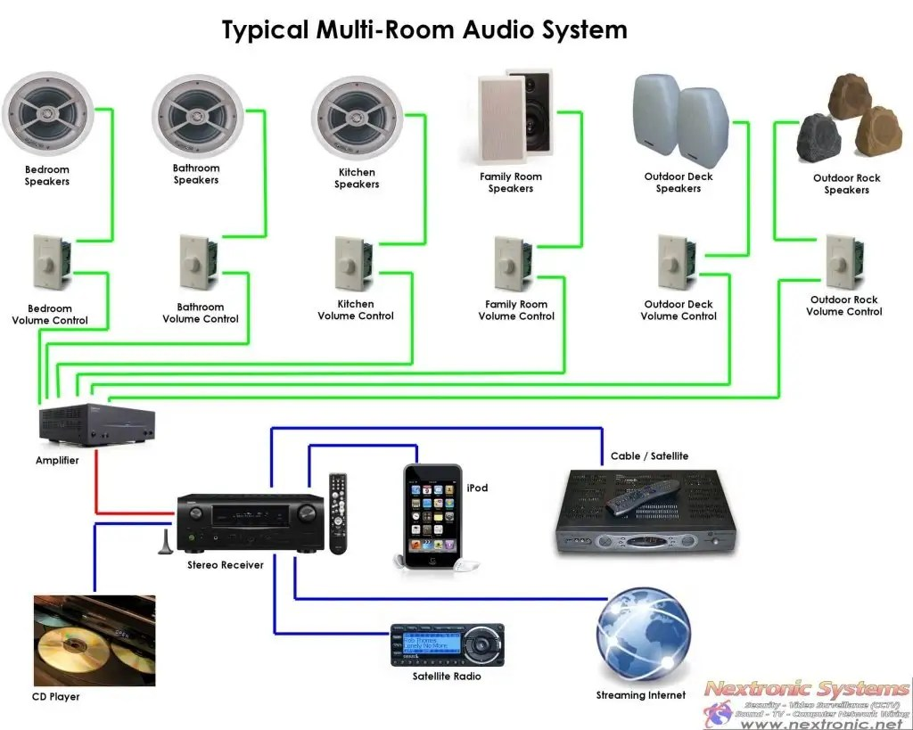 Home Audio Systems Installation Diagrams Free Wiring Diagram For You Multi Room Library Stereo System