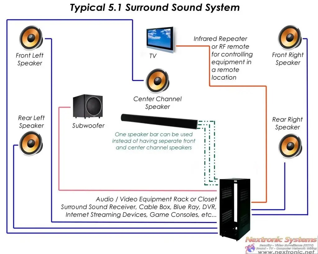 Surround Sound System Security Alarm Cctv Monitoring Access Wiring Speakers For