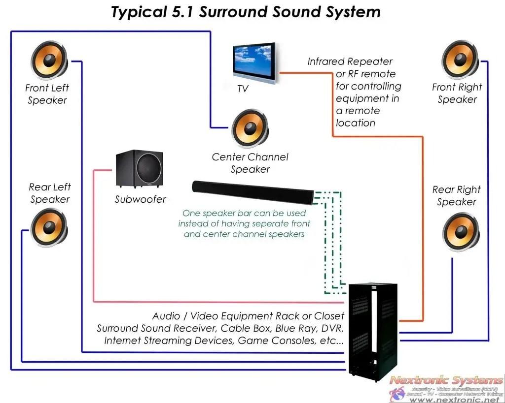 Surround Sound System Security Alarm Cctv Monitoring Access Wiring Closet Equipment