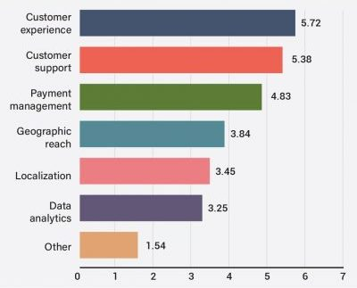 RANKING OF THE TOP E-COMMERCE PRIORITIES FOR THE NEXT 6-12 MONTHS