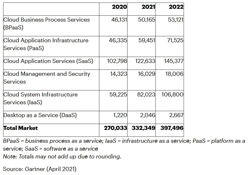 Worldwide Public Cloud Services End-User Spending Forecast