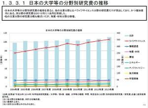 2013日本の大学の研究予算