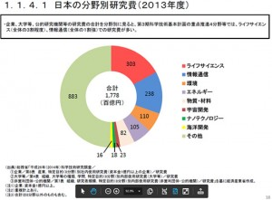 2013研究開発費内訳