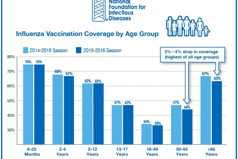 We've Come A Long Way: Trends in Flu Vaccination