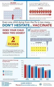 Childhood Influenza Vaccination Infographic
