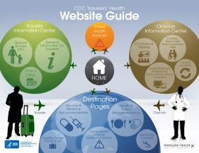 travelers-health-site-guide